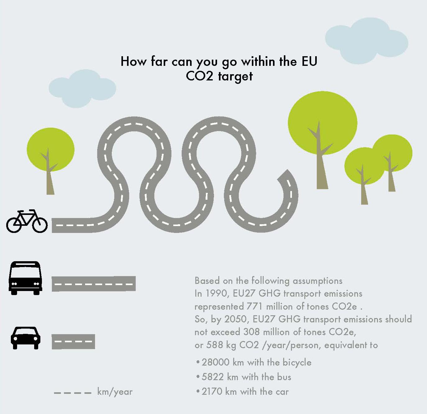 ขี่จักรยานให้บ่อยขึ้นเพื่อทำให้โลกเย็นลง