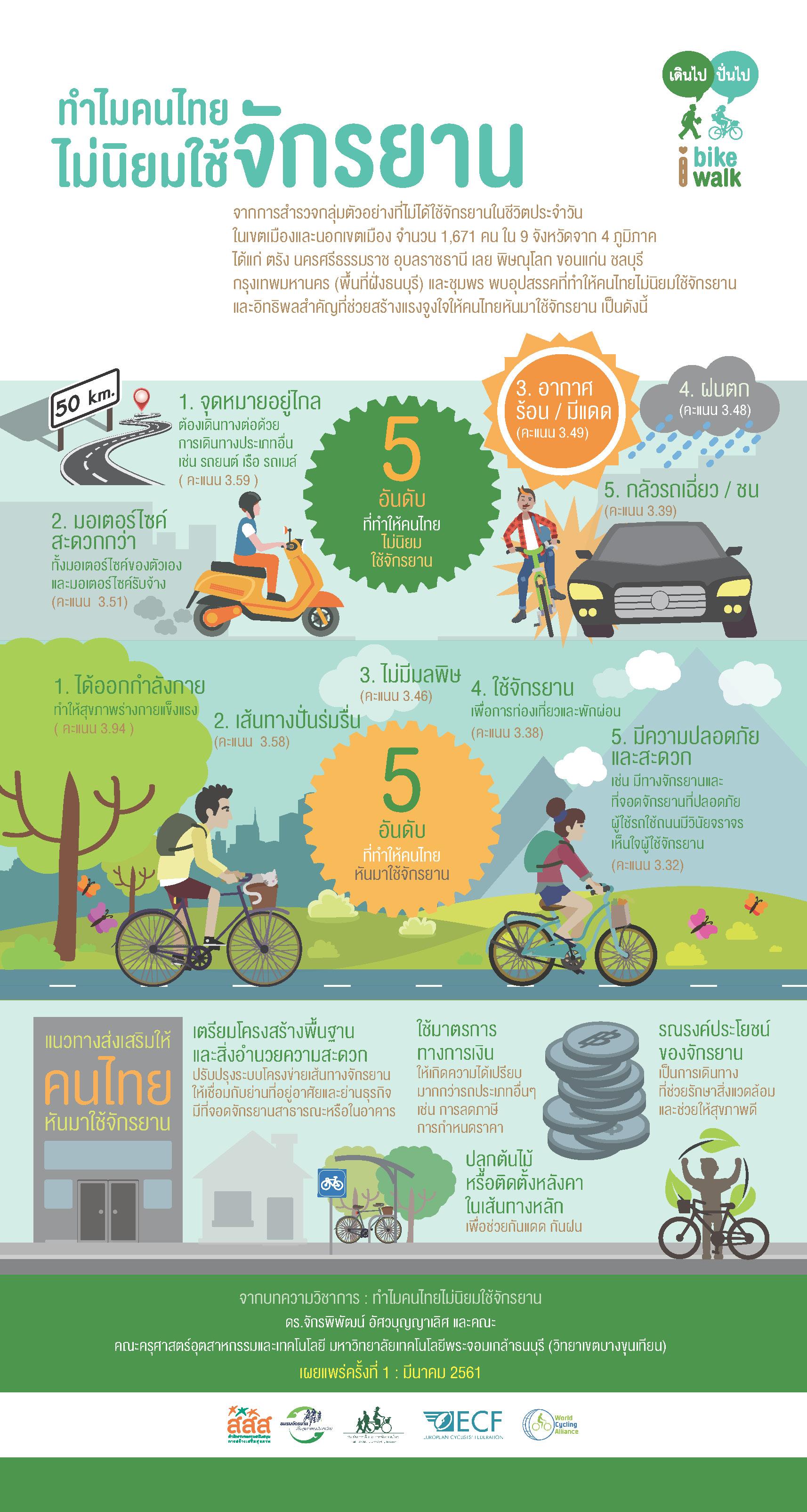 ทำไมคนไทยไม่นิยมใช้จักรยาน