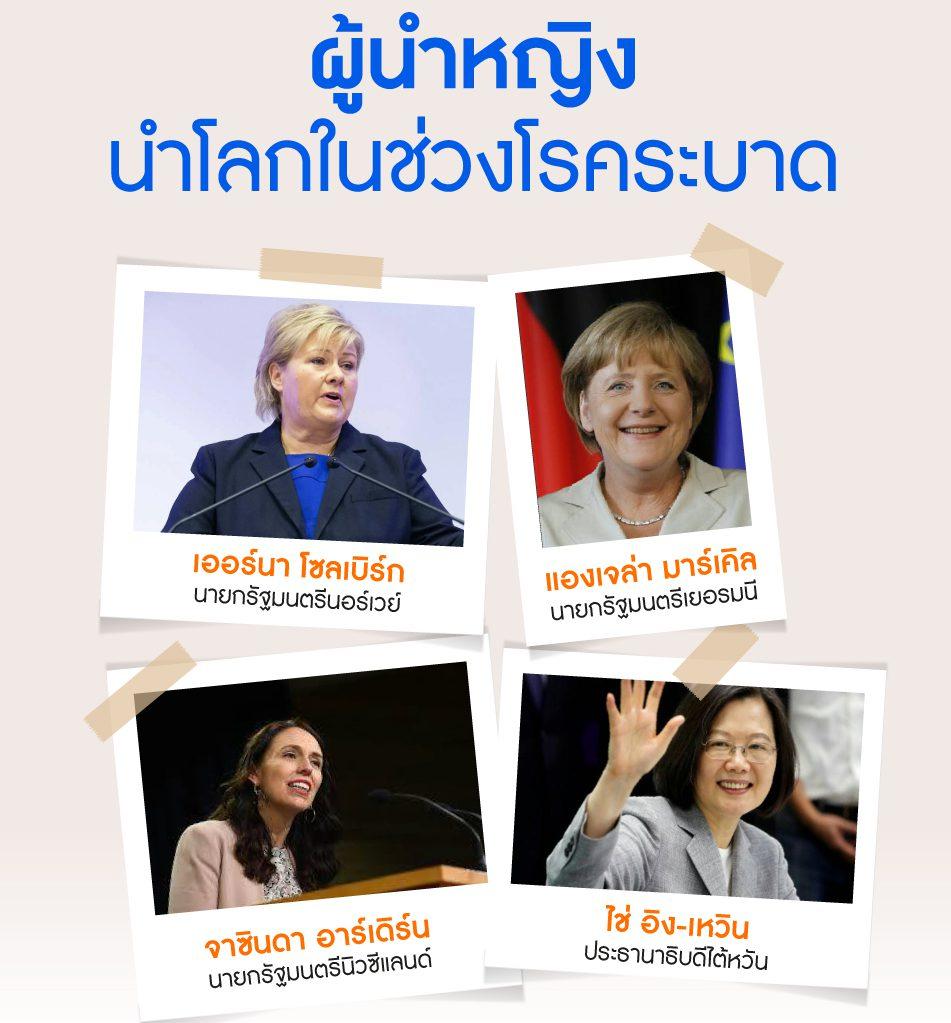 ผู้นำหญิง นำโลกในช่วงโรคระบาด